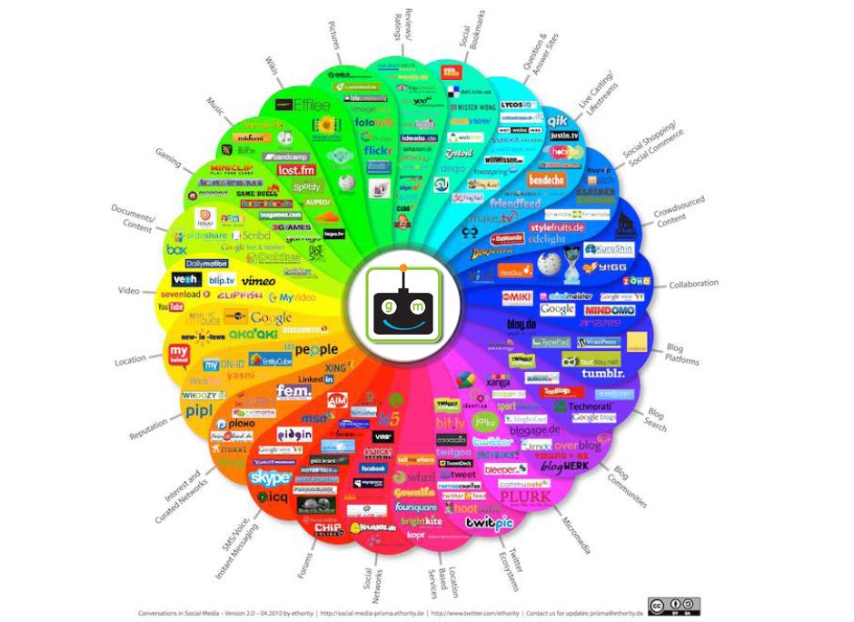 GANZ Media Social Media Global Chart